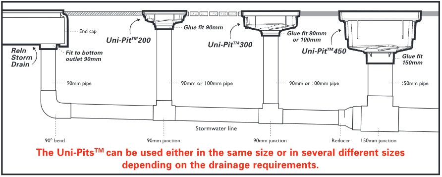 uni-pit stormwater pit