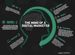 Mind of a Digital Marketer